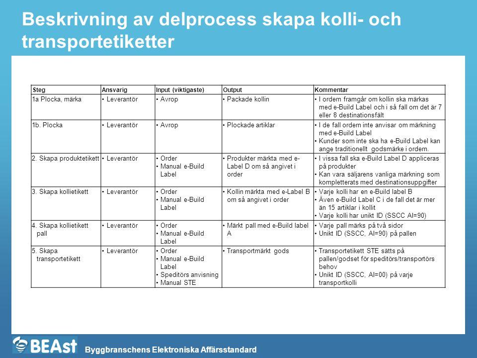 Byggbranschens Elektroniska Affärsstandard Beskrivning av delprocess skapa kolli- och transportetiketter StegAnsvarigInput (viktigaste)OutputKommentar