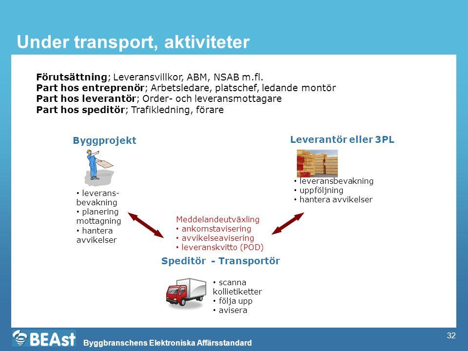 Byggbranschens Elektroniska Affärsstandard 32 Under transport, aktiviteter Byggprojekt Leverantör eller 3PL Speditör - Transportör • leverans- bevakni