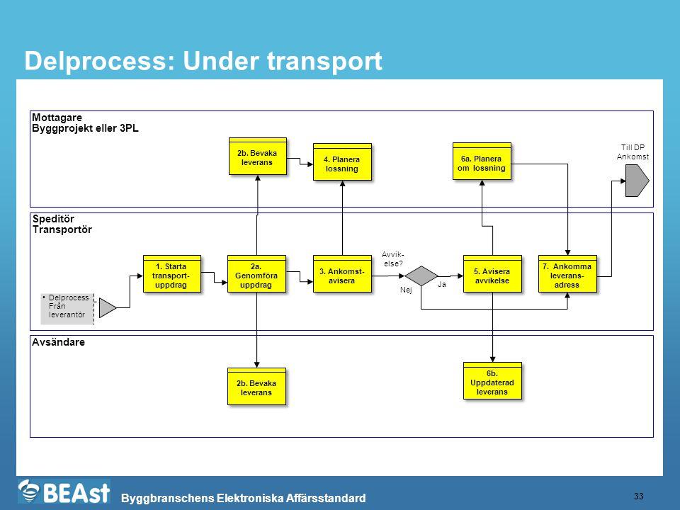 Byggbranschens Elektroniska Affärsstandard Delprocess: Under transport 33 Mottagare Byggprojekt eller 3PL Speditör Transportör Avsändare •Delprocess F