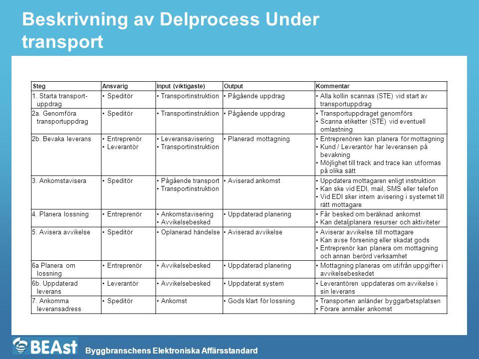 Byggbranschens Elektroniska Affärsstandard Beskrivning av Delprocess Under transport StegAnsvarigInput (viktigaste)OutputKommentar 1. Starta transport