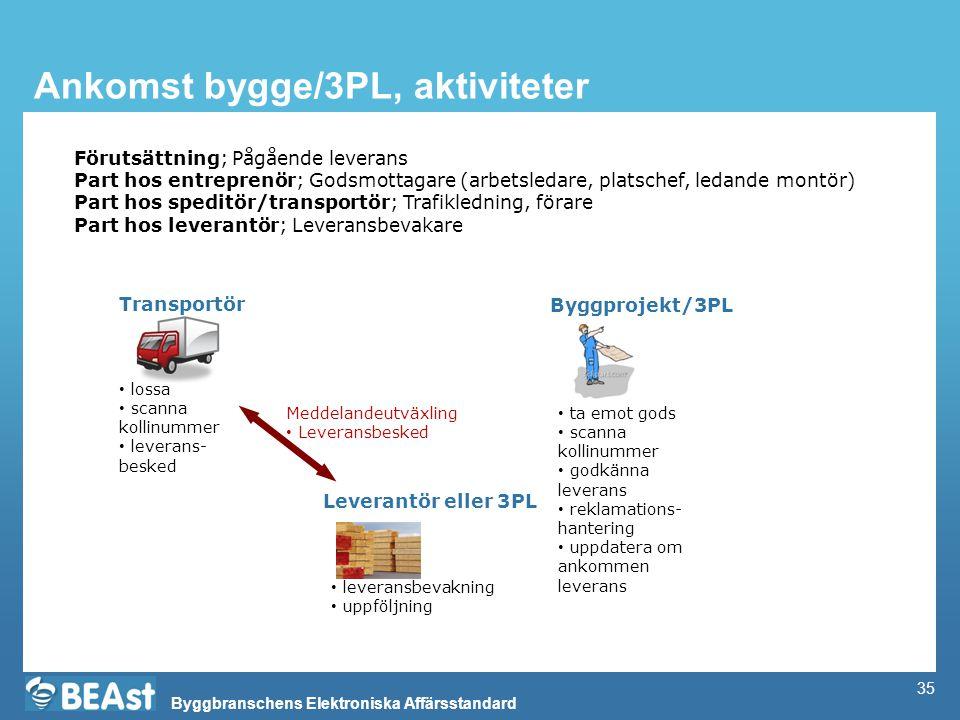 Byggbranschens Elektroniska Affärsstandard 35 Ankomst bygge/3PL, aktiviteter Byggprojekt/3PL Transportör • ta emot gods • scanna kollinummer • godkänn