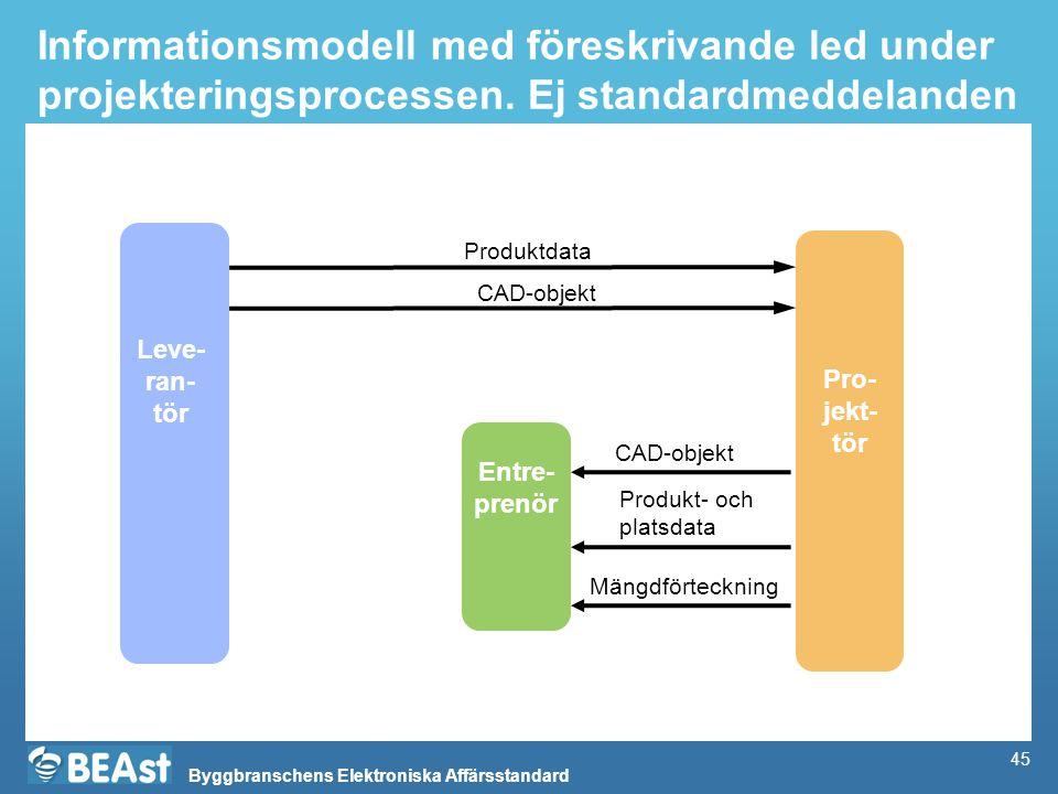 Byggbranschens Elektroniska Affärsstandard 45 Informationsmodell med föreskrivande led under projekteringsprocessen. Ej standardmeddelanden Entre- pre