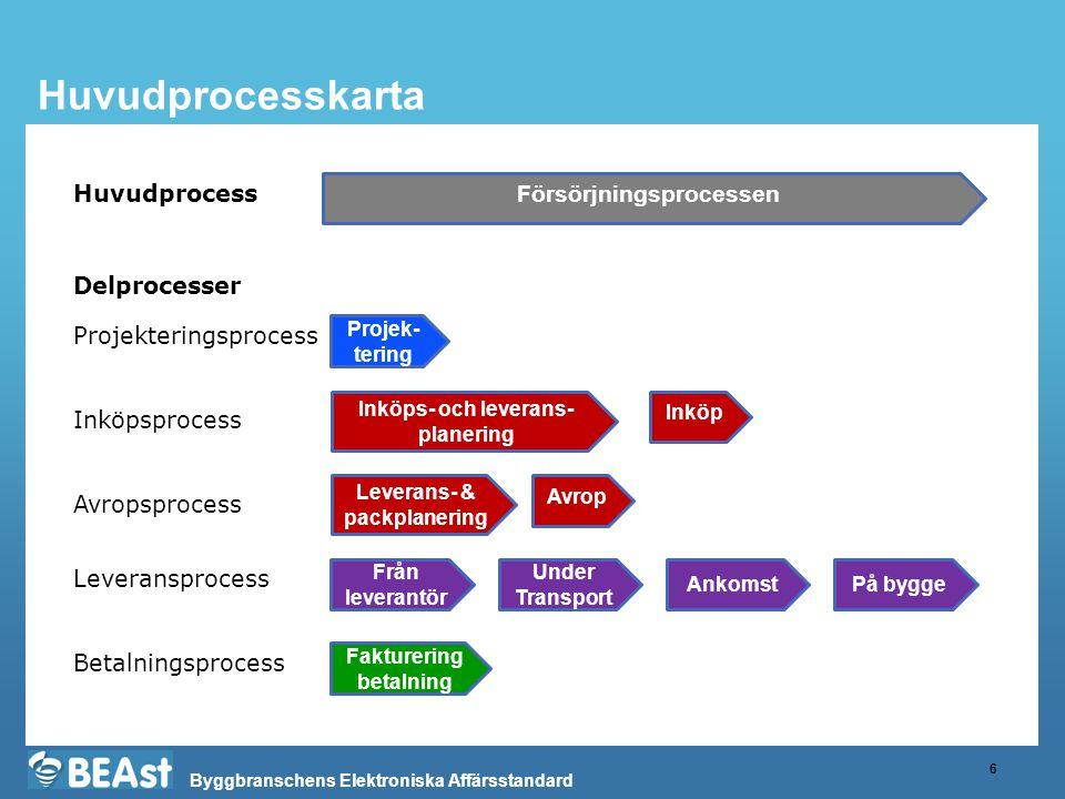 Byggbranschens Elektroniska Affärsstandard Huvudprocesskarta 6 Försörjningsprocessen Inköps- och leverans- planering Projek- tering Inköp Under Transp