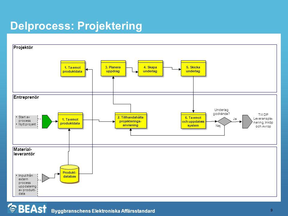 Byggbranschens Elektroniska Affärsstandard Delprocess: Projektering 9 Projektör Entreprenör •Start av process •Nytt projekt 4. Skapa underlag Till DP