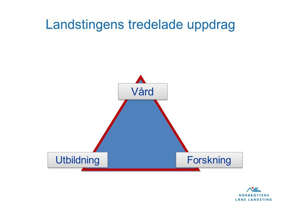 Vård Utbildning Forskning Landstingens tredelade uppdrag