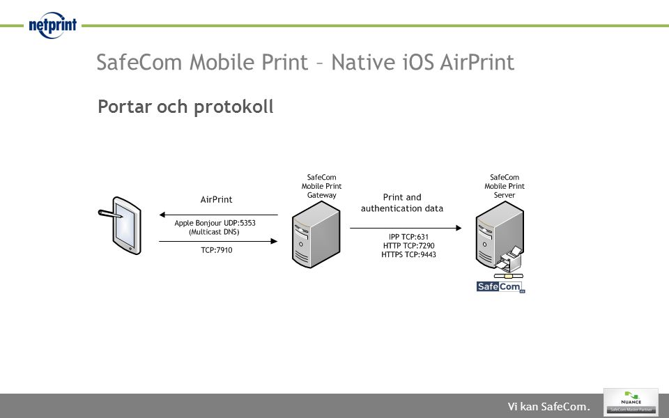 Portar och protokoll SafeCom Mobile Print – Native iOS AirPrint