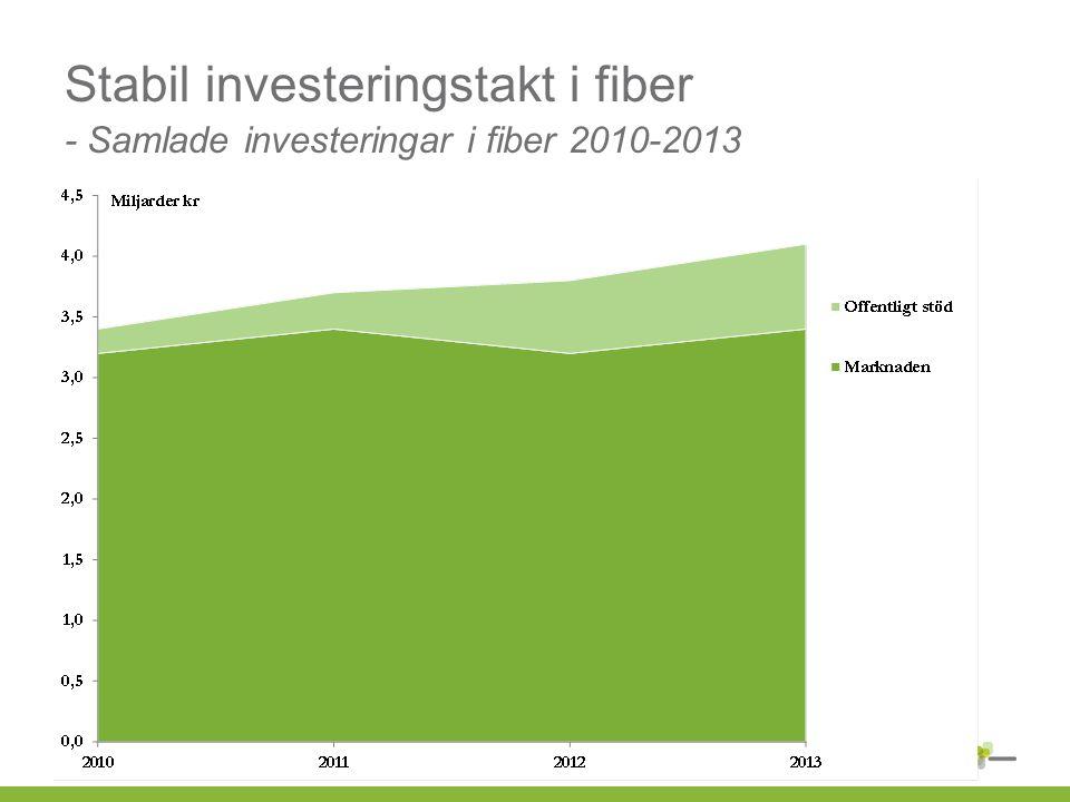 Stabil investeringstakt i fiber - Samlade investeringar i fiber 2010-2013