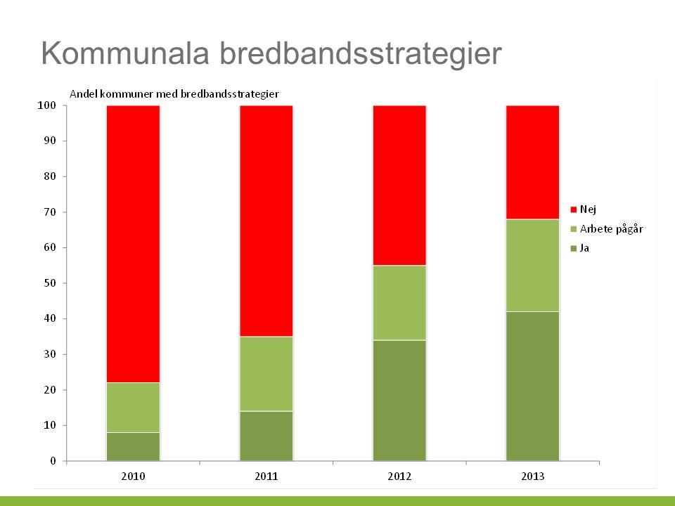 Kommunala bredbandsstrategier