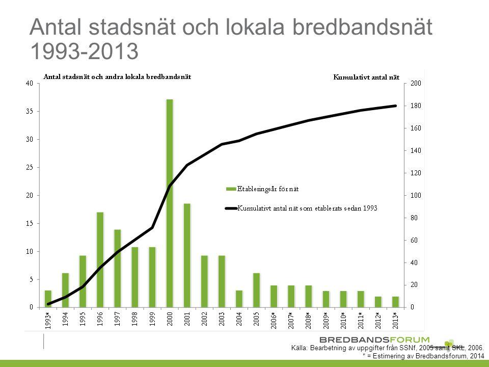 Antal stadsnät och lokala bredbandsnät 1993-2013 Källa: Bearbetning av uppgifter från SSNf, 2005 samt SKL, 2006.