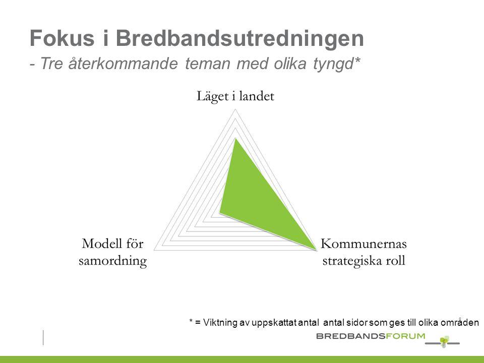 Fokus i Bredbandsutredningen - Tre återkommande teman med olika tyngd* * = Viktning av uppskattat antal antal sidor som ges till olika områden