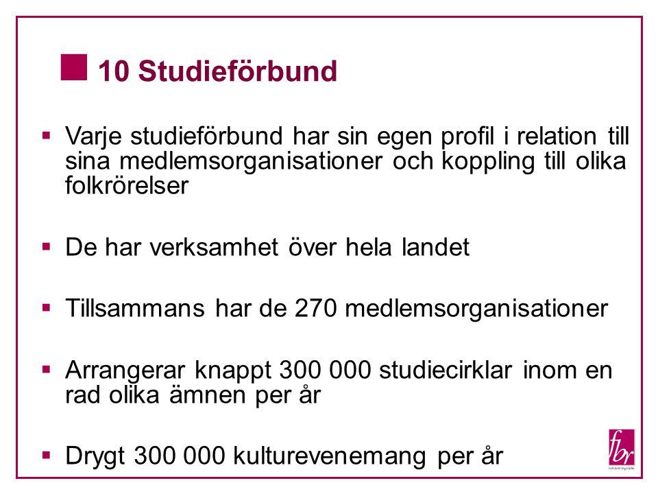  10 Studieförbund  Varje studieförbund har sin egen profil i relation till sina medlemsorganisationer och koppling till olika folkrörelser  De har