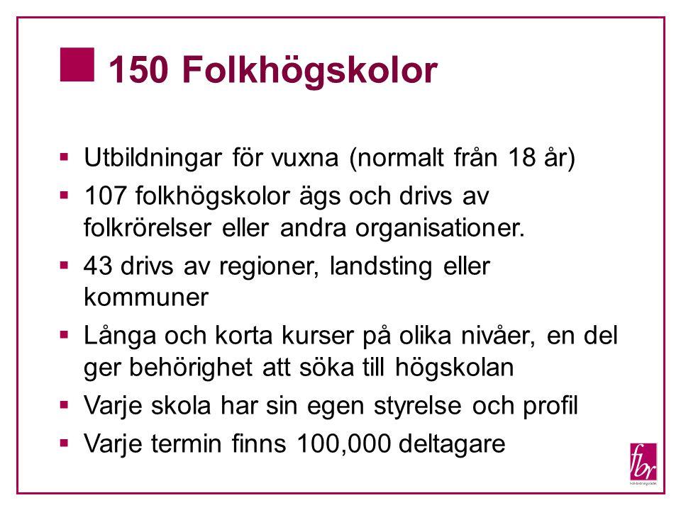  150 Folkhögskolor  Utbildningar för vuxna (normalt från 18 år)  107 folkhögskolor ägs och drivs av folkrörelser eller andra organisationer.
