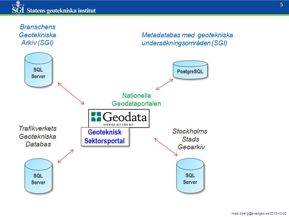 6 6 Projektets startsida: http://gis.swedgeo.se/startgsp/ http://gis.swedgeo.se/startgsp/