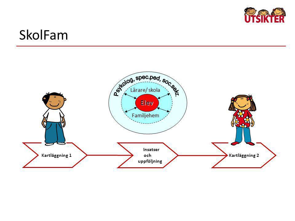 Kartläggning 1 Kartläggning 2 Insatser och uppföljning SkolFam Lärare/ skola Familjehem Elev