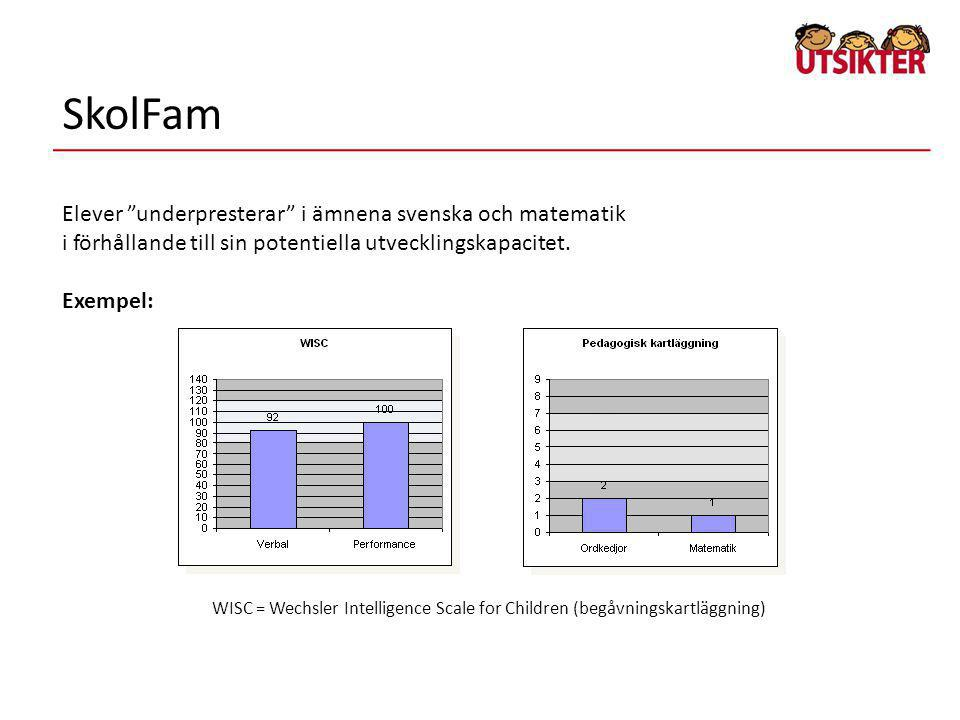"""Elever """"underpresterar"""" i ämnena svenska och matematik i förhållande till sin potentiella utvecklingskapacitet. Exempel: WISC = Wechsler Intelligence"""