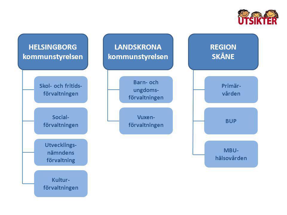 HELSINGBORG kommunstyrelsen LANDSKRONA kommunstyrelsen REGION SKÅNE Skol- och fritids- förvaltningen Social- förvaltningen Utvecklings- nämndens förva
