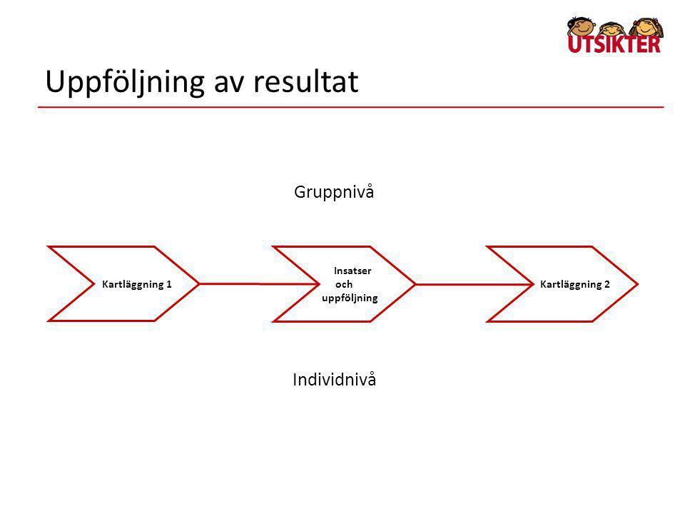 Uppföljning av resultat Kartläggning 1 Kartläggning 2 Insatser och uppföljning Gruppnivå Individnivå
