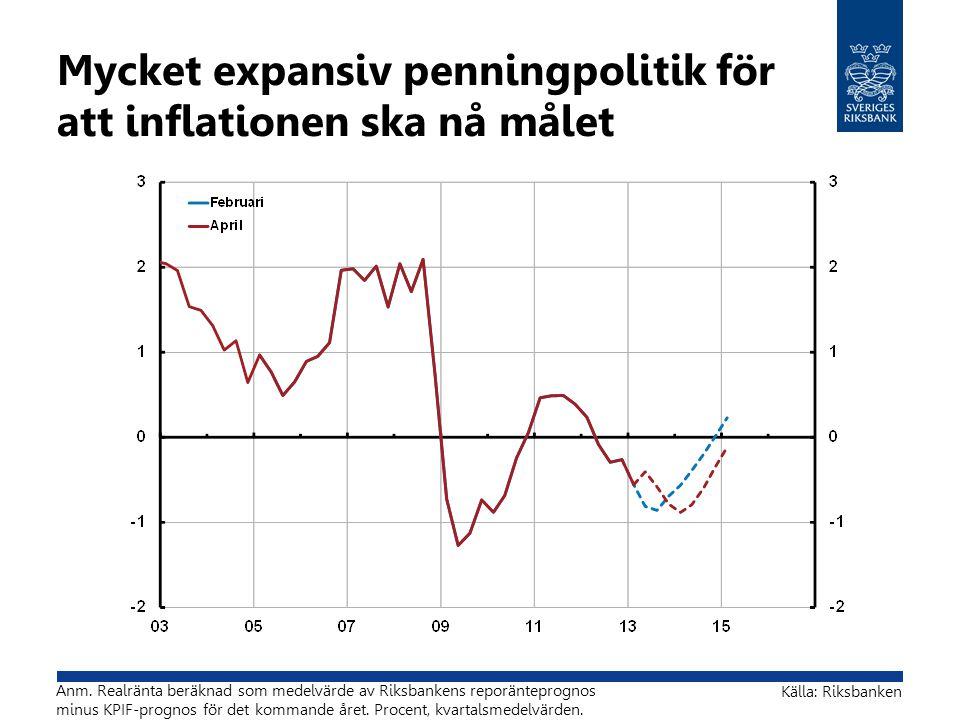 Mycket expansiv penningpolitik för att inflationen ska nå målet Källa: Riksbanken Anm. Realränta beräknad som medelvärde av Riksbankens reporänteprogn
