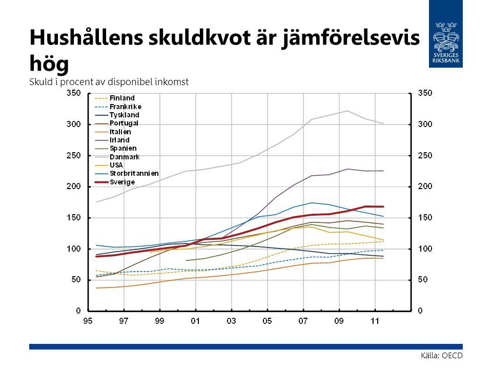 Hushållens skuldkvot är jämförelsevis hög Skuld i procent av disponibel inkomst Källa: OECD