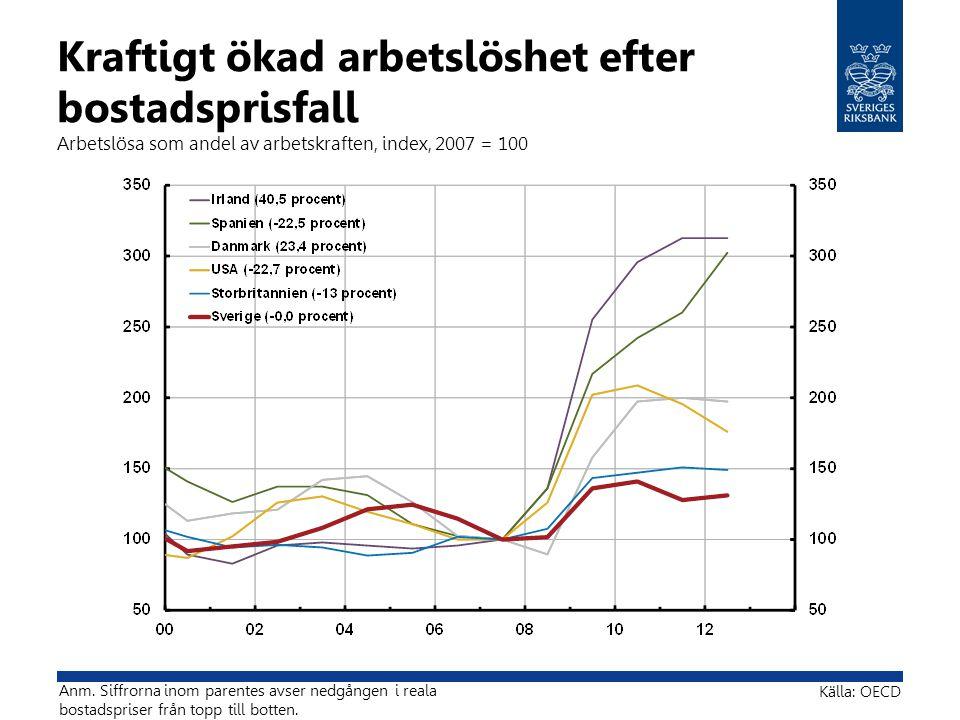 Kraftigt ökad arbetslöshet efter bostadsprisfall Arbetslösa som andel av arbetskraften, index, 2007 = 100 Källa: OECD Anm. Siffrorna inom parentes avs