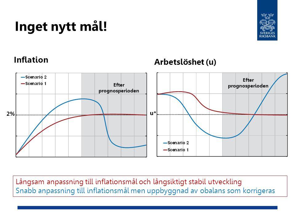 Inget nytt mål! Inflation Arbetslöshet (u) 2% u* Efter prognosperioden Långsam anpassning till inflationsmål och långsiktigt stabil utveckling Snabb a