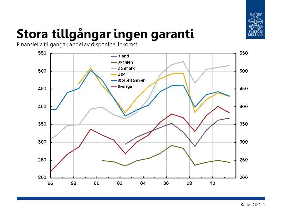 Stora tillgångar ingen garanti Finansiella tillgångar, andel av disponibel inkomst Källa: OECD