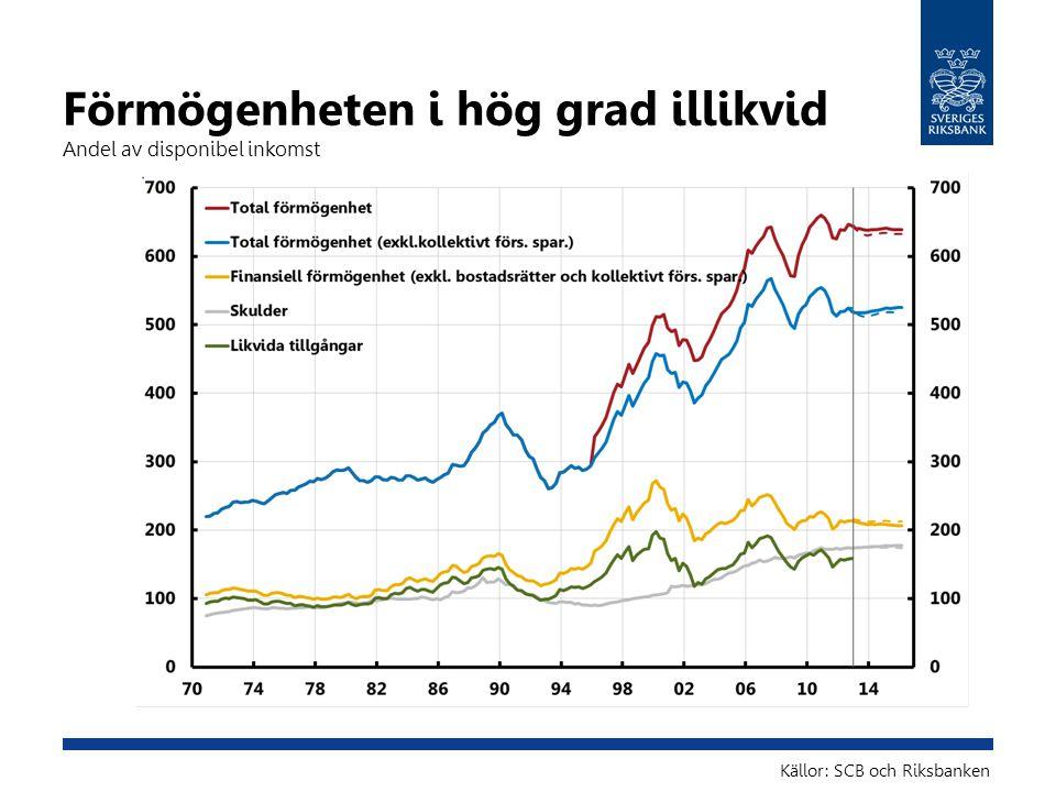Förmögenheten i hög grad illikvid Andel av disponibel inkomst Källor: SCB och Riksbanken