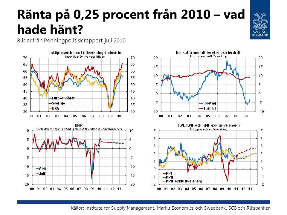 Ränta på 0,25 procent från 2010 – vad hade hänt? Bilder från Penningpolitisk rapport, juli 2010 Källor: Institute for Supply Management, Markit Econom