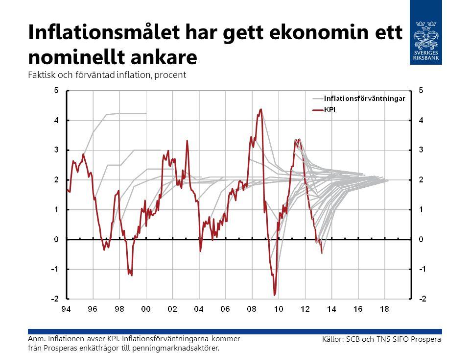 Inflationsmålet har gett ekonomin ett nominellt ankare Faktisk och förväntad inflation, procent Källor: SCB och TNS SIFO Prospera Anm. Inflationen avs