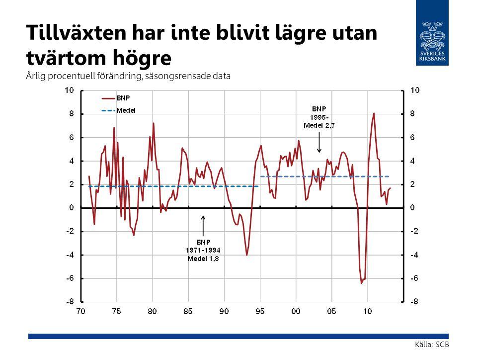 Tillväxten har inte blivit lägre utan tvärtom högre Årlig procentuell förändring, säsongsrensade data Källa: SCB