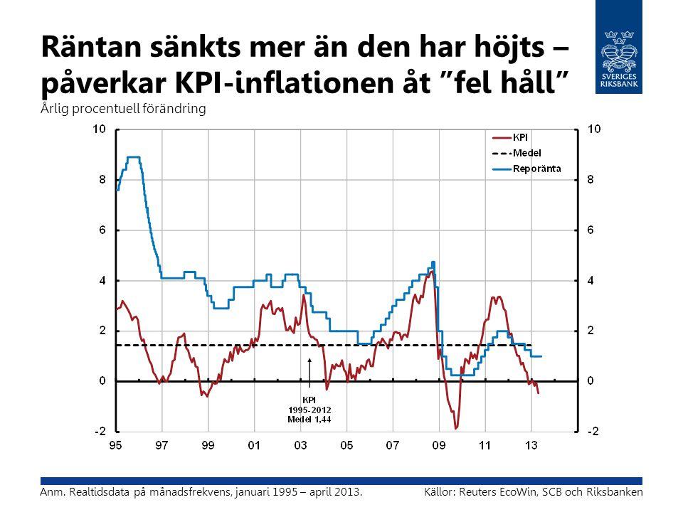 """Räntan sänkts mer än den har höjts – påverkar KPI-inflationen åt """"fel håll"""" Årlig procentuell förändring Anm. Realtidsdata på månadsfrekvens, januari"""