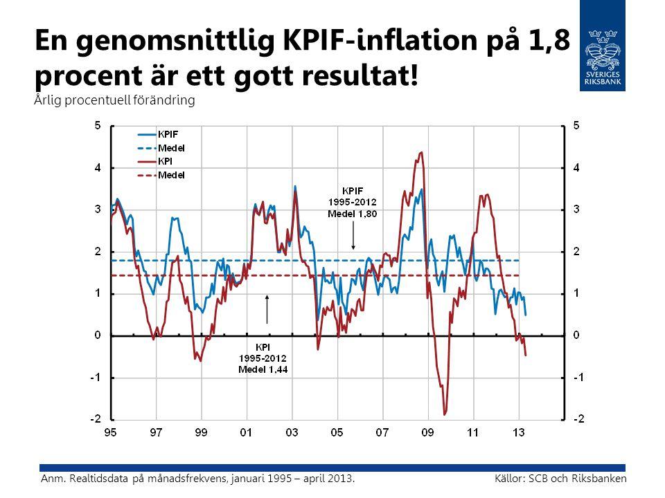 En genomsnittlig KPIF-inflation på 1,8 procent är ett gott resultat! Årlig procentuell förändring Anm. Realtidsdata på månadsfrekvens, januari 1995 –