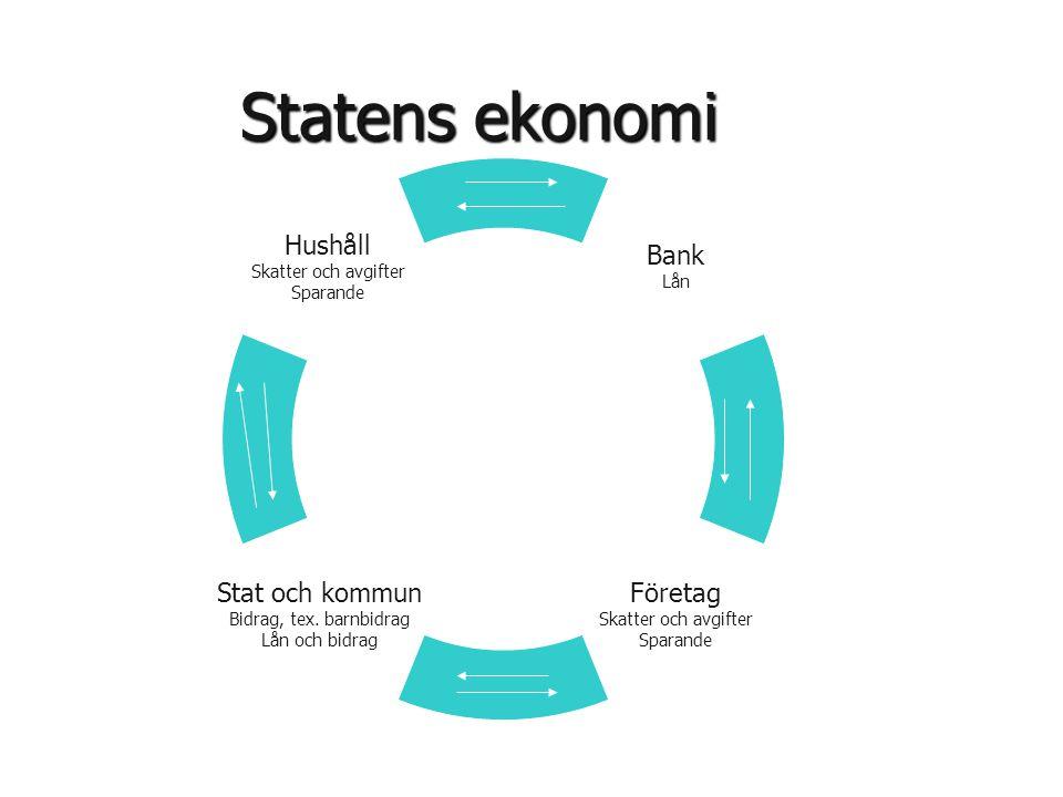 Statens ekonomi Bank Lån Stat och kommun Bidrag, tex. barnbidrag Lån och bidrag Hushåll Skatter och avgifter Sparande Företag Skatter och avgifter Spa