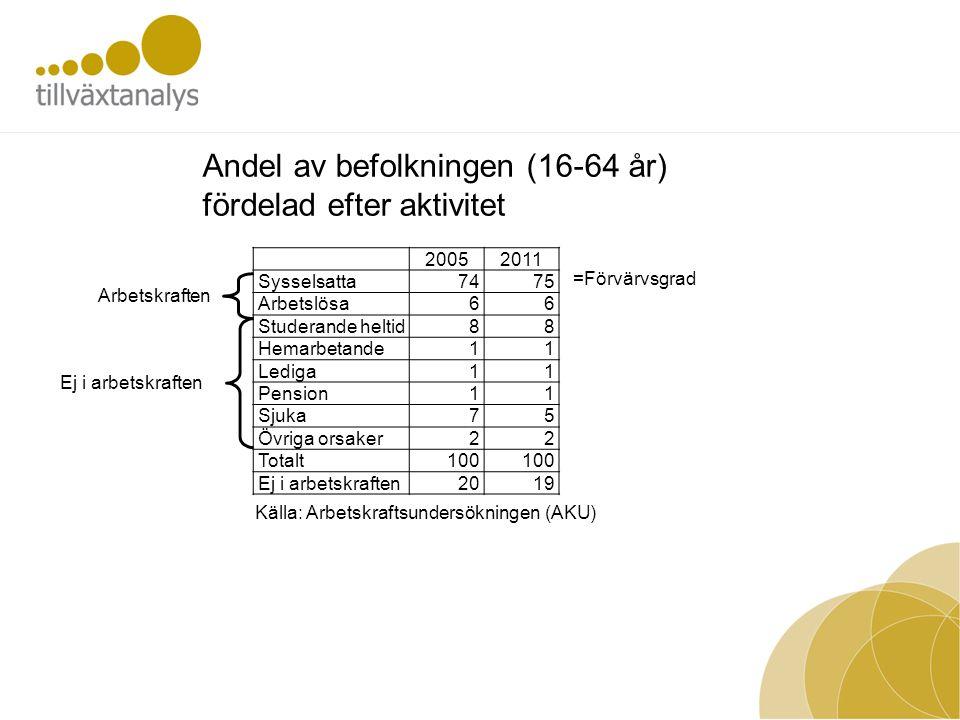 20052011 Sysselsatta7475 Arbetslösa66 Studerande heltid88 Hemarbetande11 Lediga11 Pension11 Sjuka75 Övriga orsaker22 Totalt100 Ej i arbetskraften2019
