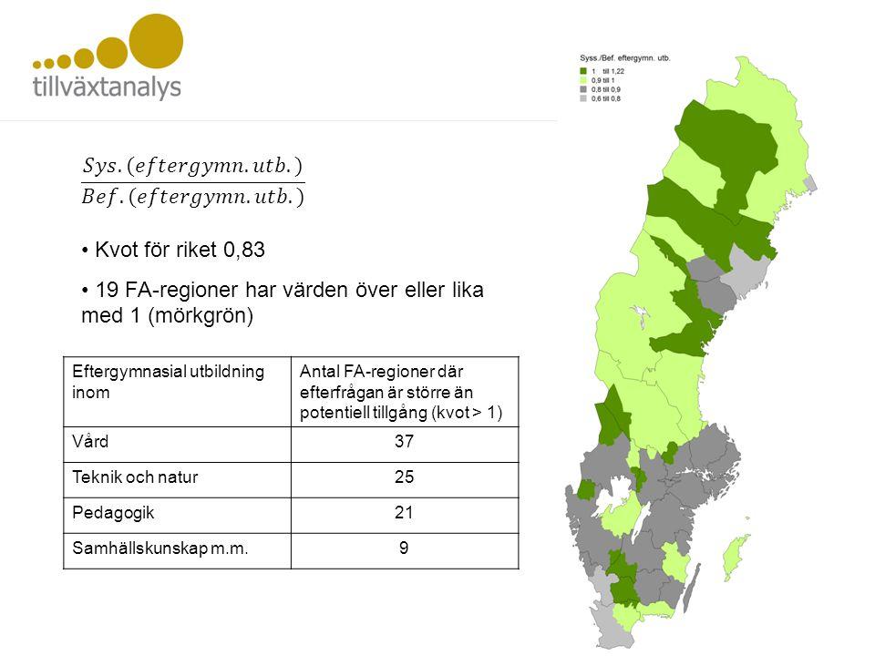 • Kvot för riket 0,83 • 19 FA-regioner har värden över eller lika med 1 (mörkgrön) Eftergymnasial utbildning inom Antal FA-regioner där efterfrågan är
