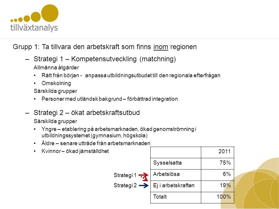 –Strategi 1 – Kompetensutveckling (matchning) Allmänna åtgärder •Rätt från början - anpassa utbildningsutbudet till den regionala efterfrågan •Omskoln