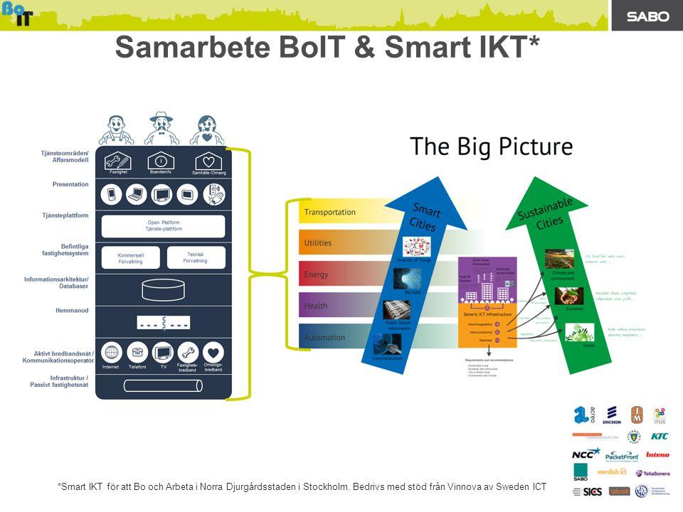 Samarbete BoIT & Smart IKT* *Smart IKT för att Bo och Arbeta i Norra Djurgårdsstaden i Stockholm. Bedrivs med stöd från Vinnova av Sweden ICT