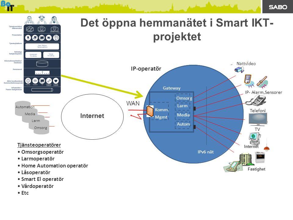 Det öppna hemmanätet i Smart IKT- projektet Tjänsteoperatörer • Omsorgsoperatör • Larmoperatör • Home Automation operatör • Låsoperatör • Smart El operatör • Vårdoperatör • Etc