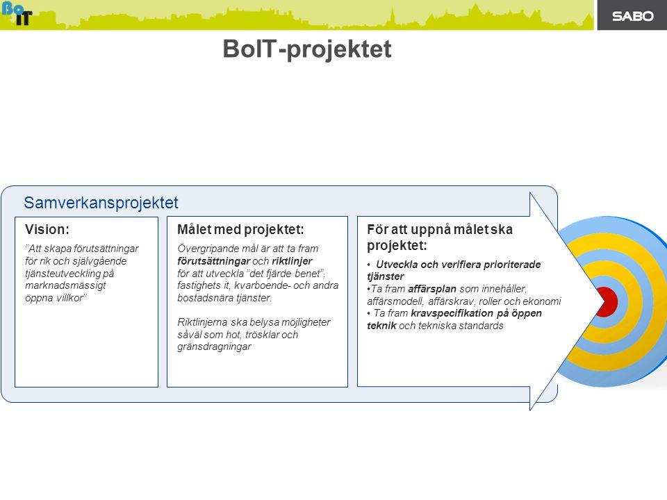 BoIT-projektet Samverkansprojektet Vision: Att skapa förutsättningar för rik och självgående tjänsteutveckling på marknadsmässigt öppna villkor För att uppnå målet ska projektet: • Utveckla och verifiera prioriterade tjänster •Ta fram affärsplan som innehåller, affärsmodell, affärskrav, roller och ekonomi • Ta fram kravspecifikation på öppen teknik och tekniska standards Målet med projektet: Övergripande mål är att ta fram förutsättningar och riktlinjer för att utveckla det fjärde benet , fastighets it, kvarboende- och andra bostadsnära tjänster.