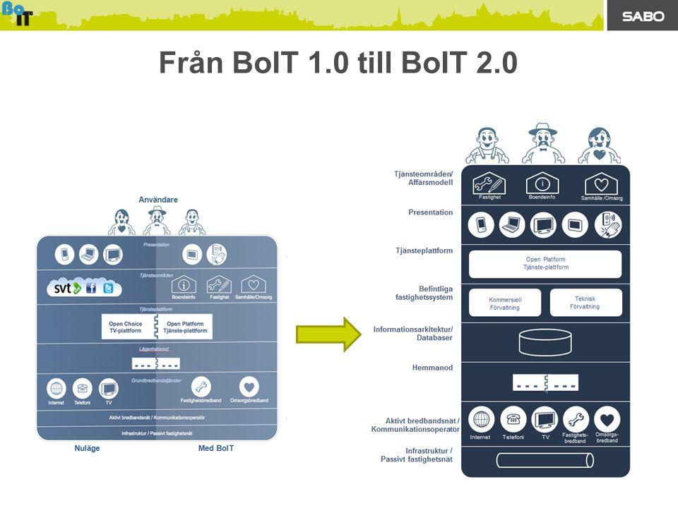 Från BoIT 1.0 till BoIT 2.0