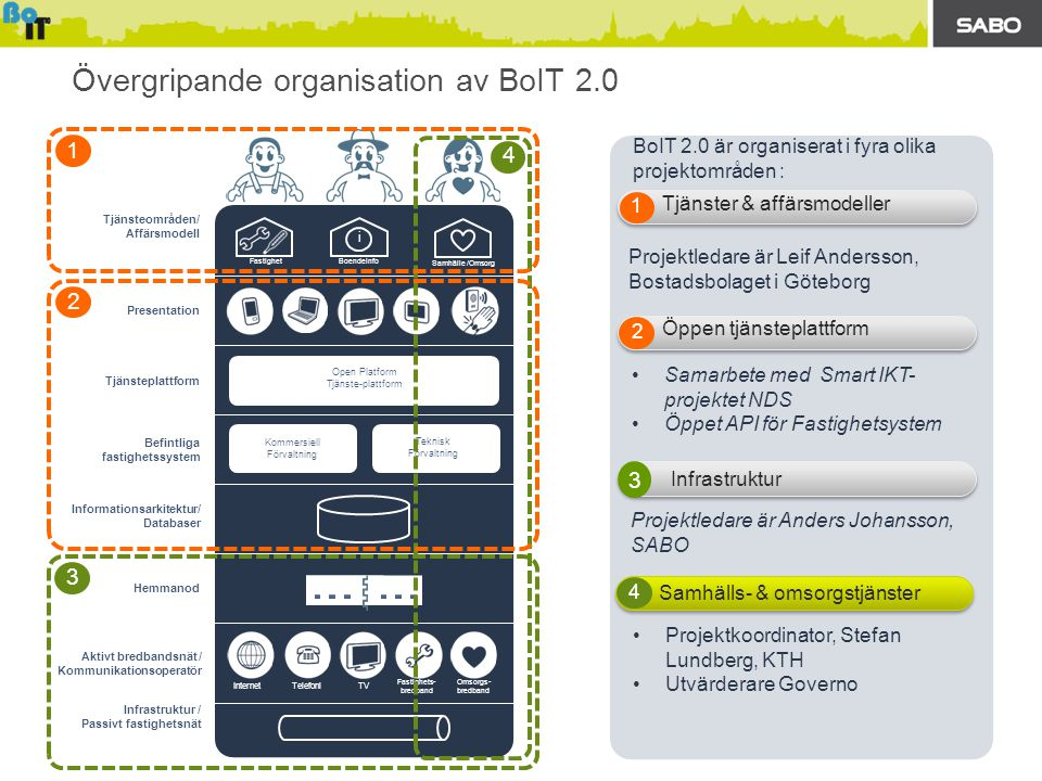Övergripande organisation av BoIT 2.0 Aktivt bredbandsnät / Kommunikationsoperatör BoIT 2.0 är organiserat i fyra olika projektområden : 4 Samhälls- & omsorgstjänster 2 Öppen tjänsteplattform 1 Tjänster & affärsmodeller Internet TVTelefoni Fastighets- bredband Omsorgs- bredband Open Platform Tjänste-plattform Infrastruktur / Passivt fastighetsnät Hemmanod Tjänsteplattform Presentation Boendeinfo i Fastighet Tjänsteområden/ Affärsmodell Samhälle /Omsorg Informationsarkitektur/ Databaser Befintliga fastighetssystem Kommersiell Förvaltning Teknisk Förvaltning 4 2 1 3 Projektledare är Leif Andersson, Bostadsbolaget i Göteborg •Projektkoordinator, Stefan Lundberg, KTH •Utvärderare Governo Projektledare är Anders Johansson, SABO •Samarbete med Smart IKT- projektet NDS •Öppet API för Fastighetsystem Infrastruktur 3