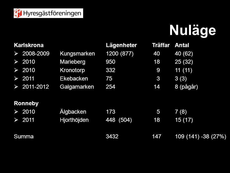 Nuläge KarlskronaLägenheterTräffarAntal  2008-2009 Kungsmarken 1200 (877) 4040 (62)  2010 Marieberg950 1825 (32)  2010Kronotorp332 911 (11)  2011E