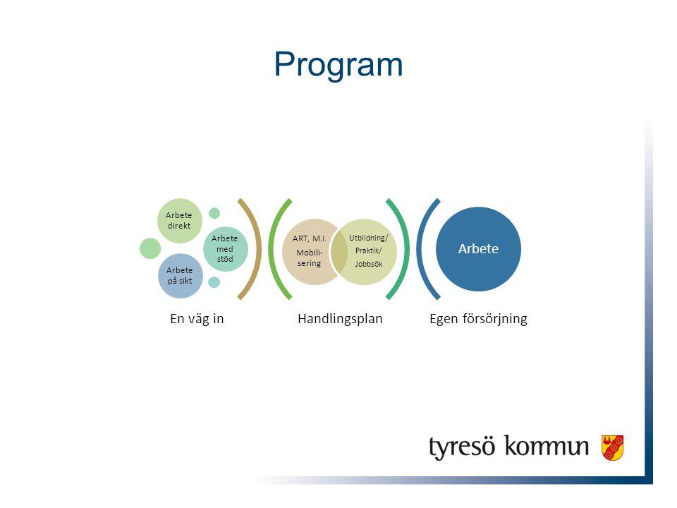 Program HandlingsplanEgen försörjning ART, M.I. Mobili- sering Utbildning/ Praktik/ Jobbsök Arbete direkt Arbete med stöd Arbete på sikt Arbete En väg