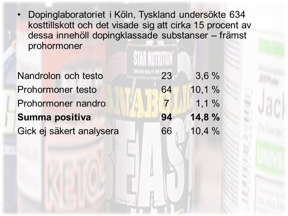 •Dopinglaboratoriet i Köln, Tyskland undersökte 634 kosttillskott och det visade sig att cirka 15 procent av dessa innehöll dopingklassade substanser