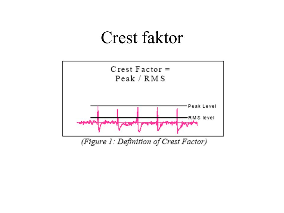 Crest faktor