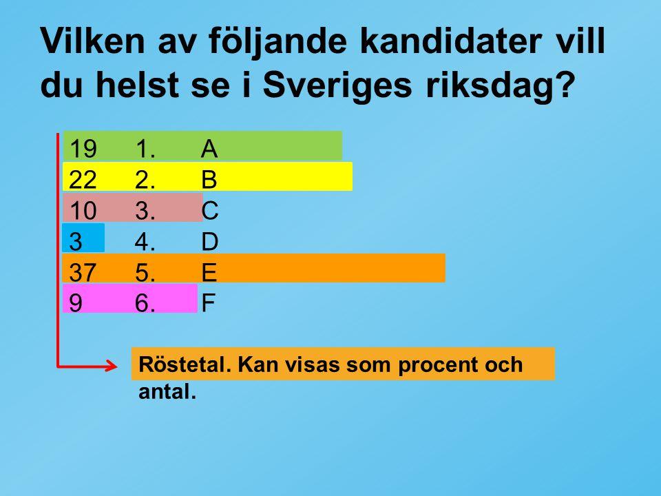 Vilken av följande kandidater vill du helst se i Sveriges riksdag? 191.A 222.B 103.C 34.D 375.E 96.F Röstetal. Kan visas som procent och antal.