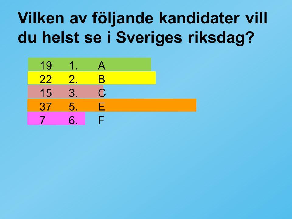 Vilken av följande kandidater vill du helst se i Sveriges riksdag? 191.A 222.B 153.C 375.E 76.F