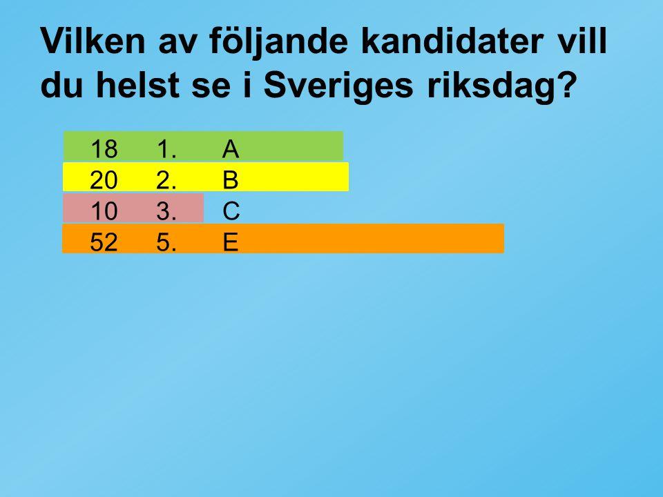 Vilken av följande kandidater vill du helst se i Sveriges riksdag? 181.A 202.B 103.C 525.E