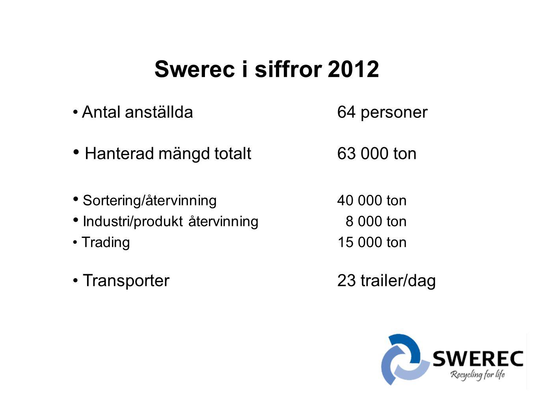 Swerec i siffror 2012 • Antal anställda64 personer • Hanterad mängd totalt63 000 ton • Sortering/återvinning40 000 ton • Industri/produkt återvinning 8 000 ton • Trading15 000 ton • Transporter 23 trailer/dag