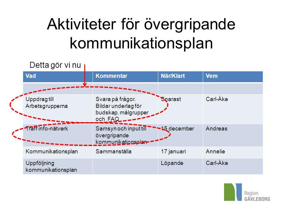 Aktiviteter för övergripande kommunikationsplan VadKommentarNär/KlartVem Uppdrag till Arbetsgrupperna Svara på frågor. Bildar underlag för budskap, må